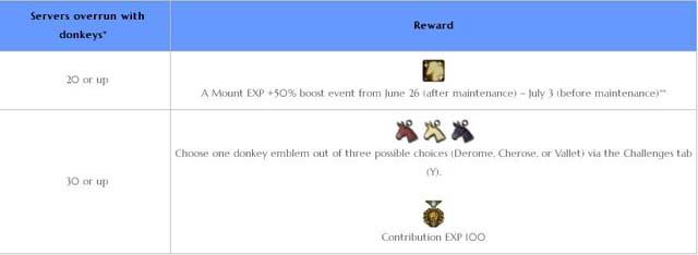 bdo shai donkey quest