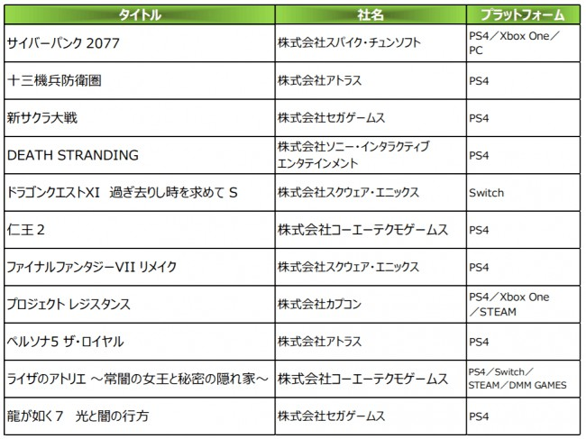 11 Works Of The Japan Game Awards 2019 Future Category Won Select Works.